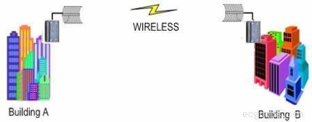 油田及矿山无线监控设备,无线视频传输设备