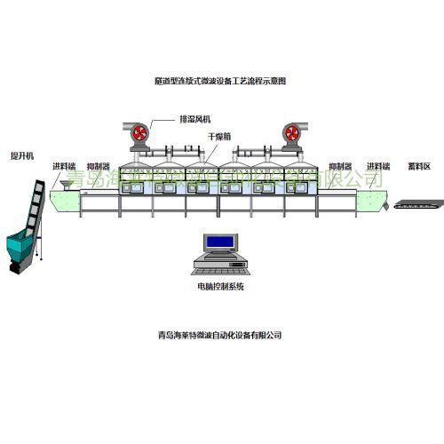 隧道型连续式微波干燥设备